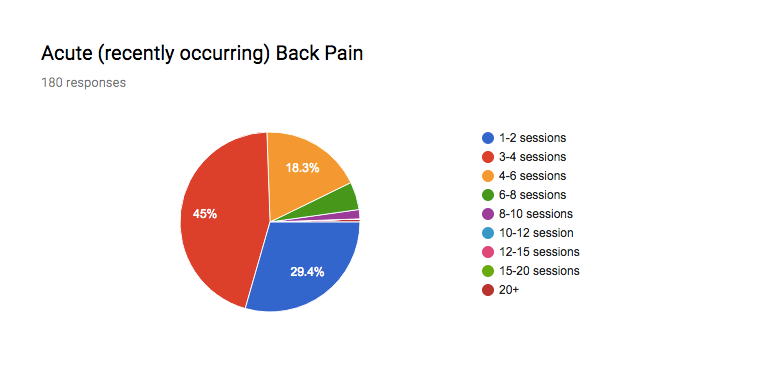 How many acupuncture treatments will you need?